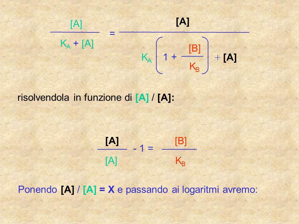 risolvendola in funzione di [A] / [A]:
